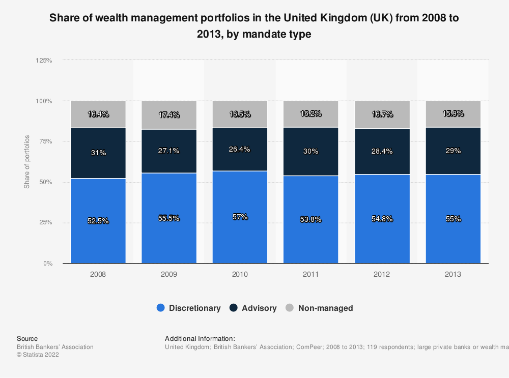 Statistic: Share of wealth management portfolios in the United Kingdom (UK) from 2008 to 2013, by mandate type | Statista