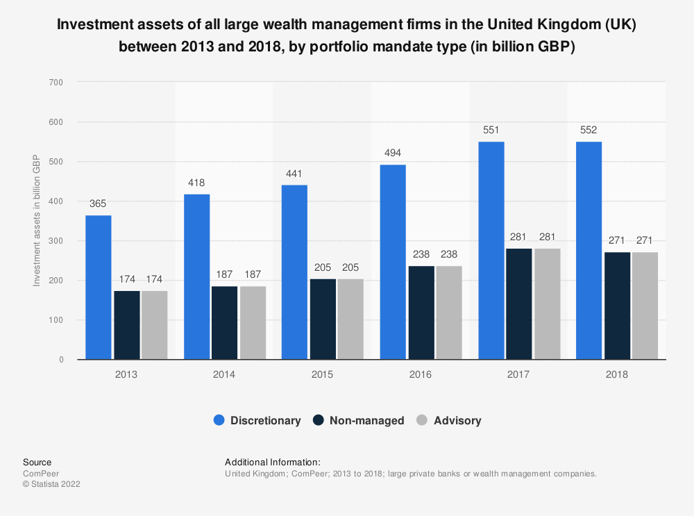 Statistic: Investment assets of all large wealth management firms in the United Kingdom (UK) between 2013 and 2018, by portfolio mandate type (in billion GBP) | Statista