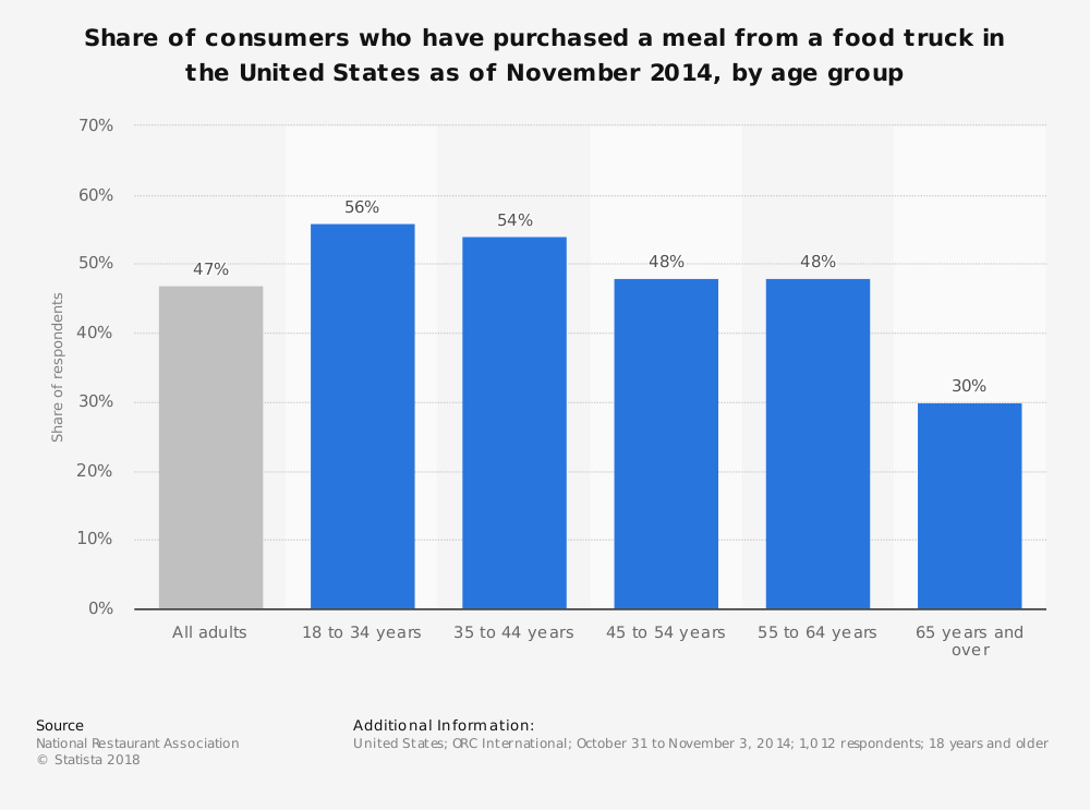 Statistic: Share of consumers who have purchased a meal from a food truck in the United States as of November 2014, by age group | Statista