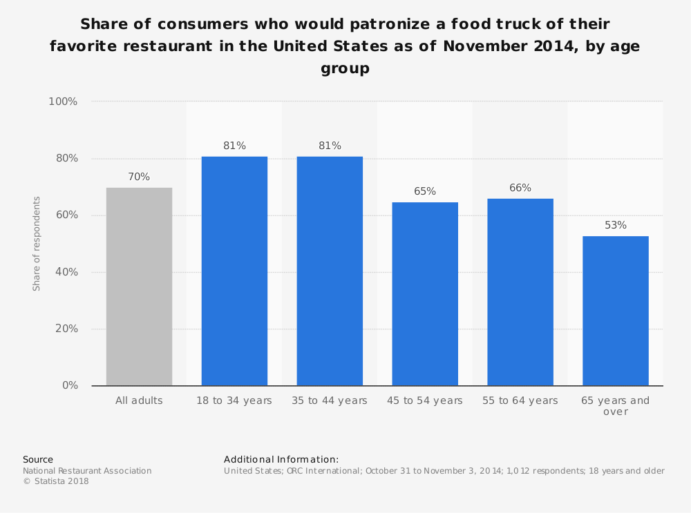 Statistic: Share of consumers who would patronize a food truck of their favorite restaurant in the United States as of November 2014, by age group | Statista
