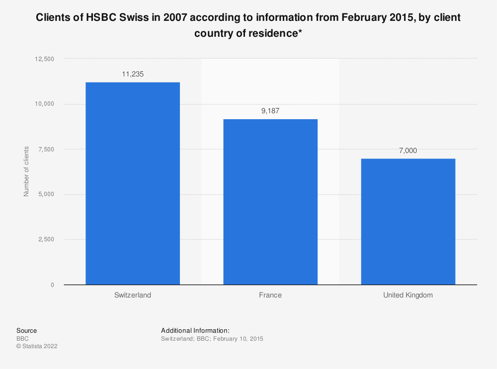 Statistic: Clients of HSBC Swiss in 2007 according to information from February 2015, by client country of residence* | Statista