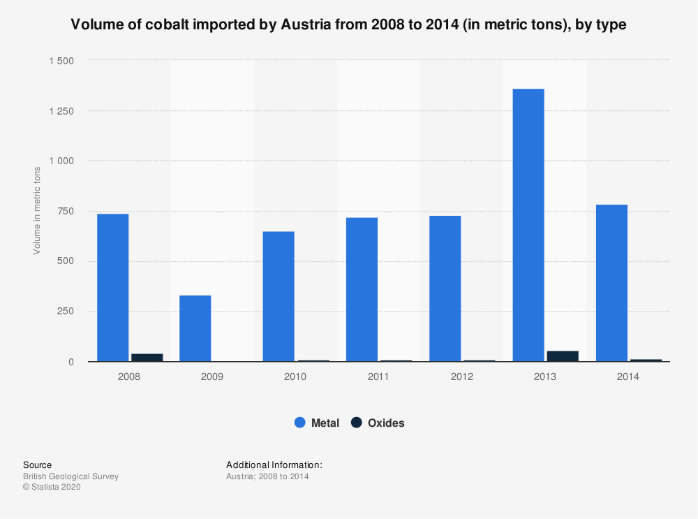 Statistic: Volume of cobalt imported by Austria from 2008 to 2014 (in metric tons), by type | Statista