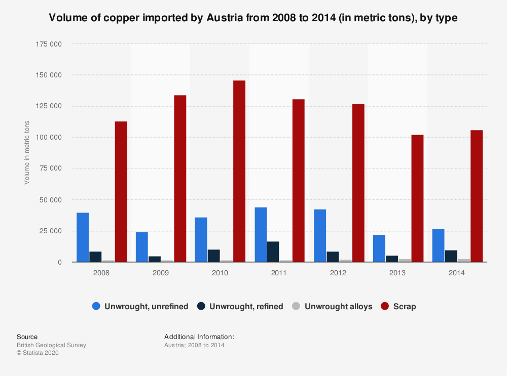 Statistic: Volume of copper imported by Austria from 2008 to 2014 (in metric tons), by type | Statista
