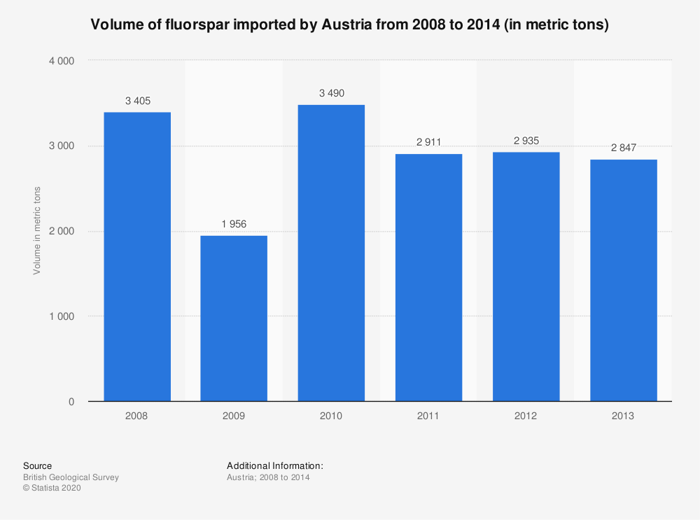 Statistic: Volume of fluorspar imported by Austria from 2008 to 2014 (in metric tons) | Statista