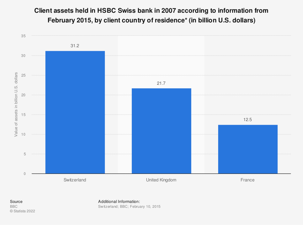 Statistic: Client assets held in HSBC Swiss bank in 2007 according to information from February 2015, by client country of residence* (in billion U.S. dollars) | Statista