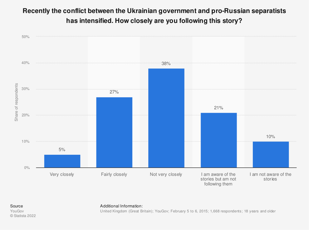 Statistic: Recently the conflict between the Ukrainian government and pro-Russian separatists has intensified. How closely are you following this story? | Statista