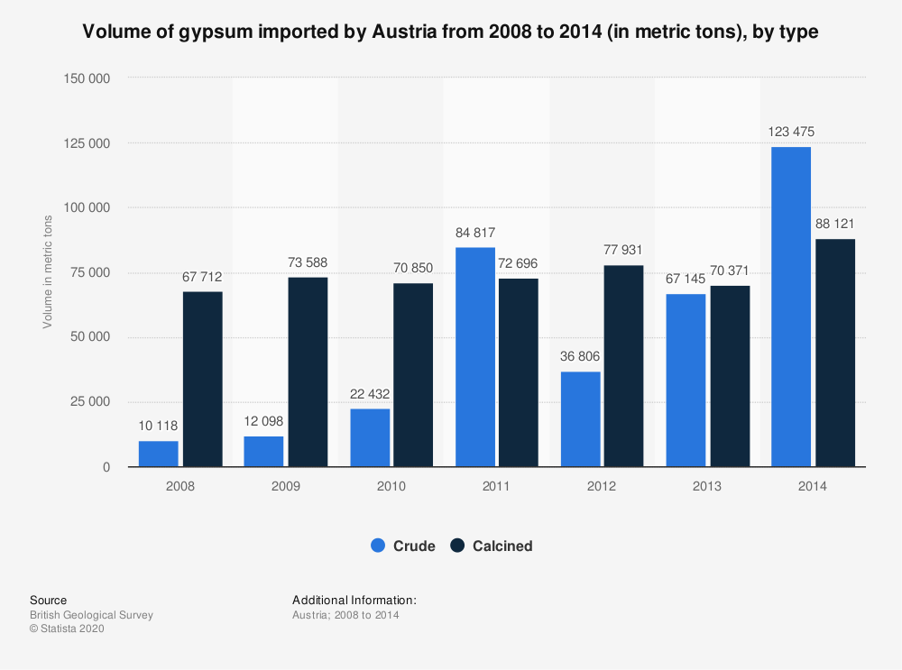 Statistic: Volume of gypsum imported by Austria from 2008 to 2014 (in metric tons), by type | Statista