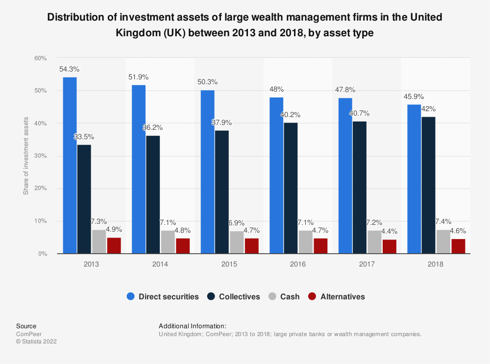 Statistic: Distribution of investment assets of large wealth management firms in the United Kingdom (UK) between 2013 and 2017, by asset type | Statista