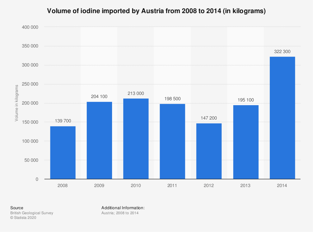Statistic: Volume of iodine imported by Austria from 2008 to 2014 (in kilograms) | Statista