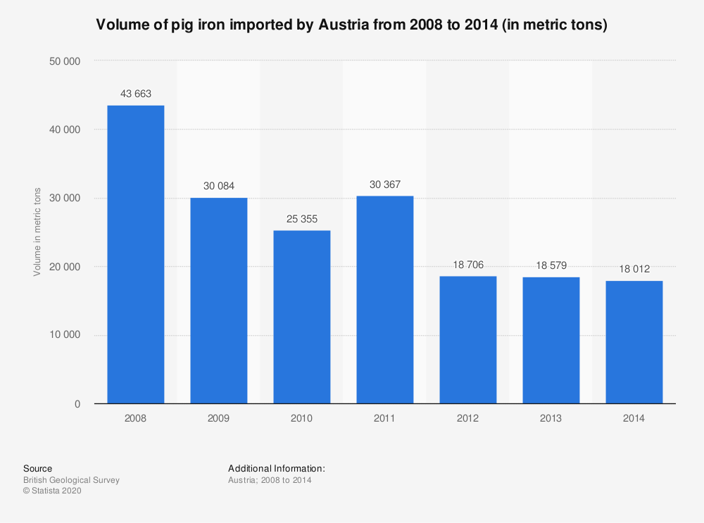 Statistic: Volume of pig iron imported by Austria from 2008 to 2014 (in metric tons) | Statista