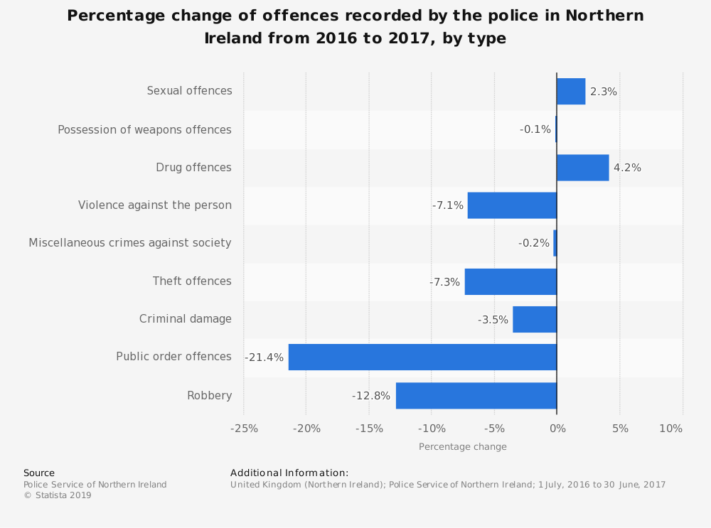 Statistic: Percentage change of offences recorded by the police in Northern Ireland from 2016 to 2017, by type | Statista