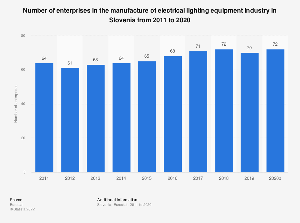 Statistic: Number of enterprises in the manufacture of electrical lighting equipment industry in Slovenia from 2008 to 2017 | Statista