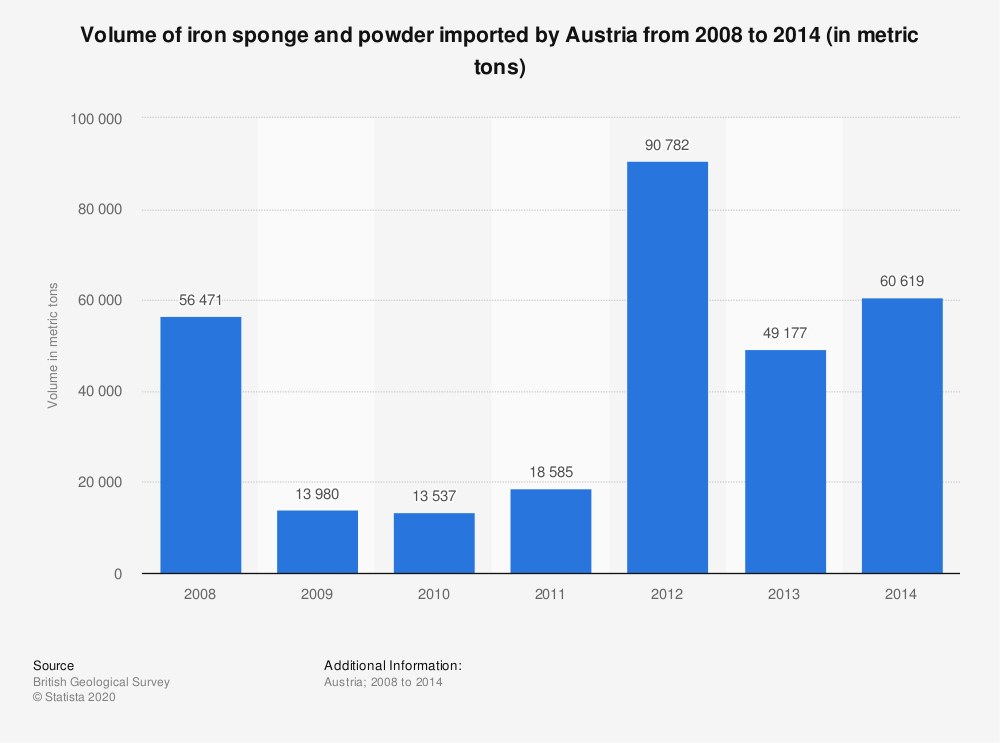 Statistic: Volume of iron sponge and powder imported by Austria from 2008 to 2014 (in metric tons) | Statista