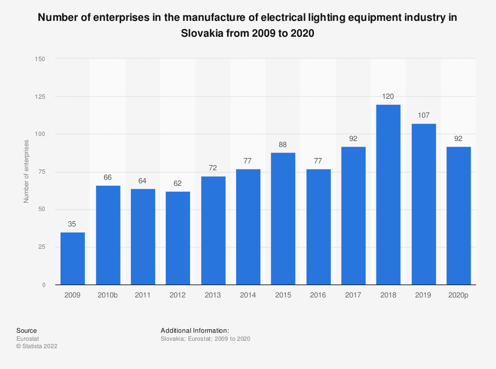 Statistic: Number of enterprises in the manufacture of electrical lighting equipment industry in Slovakia from 2008 to 2015 | Statista