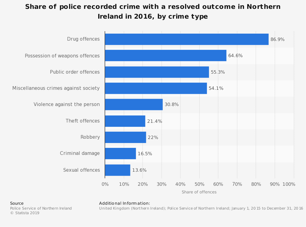 Statistic: Share of police recorded crime with a resolved outcome in Northern Ireland in 2016, by crime type | Statista