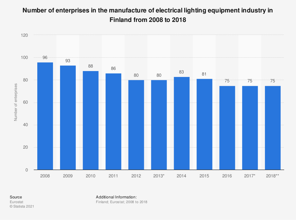 Statistic: Number of enterprises in the manufacture of electrical lighting equipment industry in Finland from 2008 to 2018   Statista