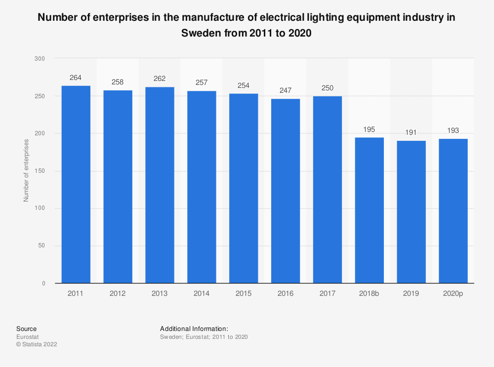 Statistic: Number of enterprises in the manufacture of electrical lighting equipment industry in Sweden from 2008 to 2017 | Statista