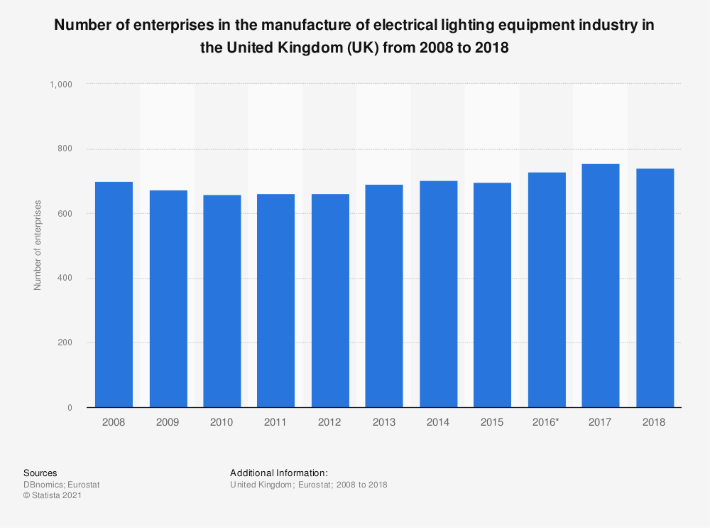 Statistic: Number of enterprises in the manufacture of electrical lighting equipment industry in the United Kingdom (UK) from 2008 to 2016 | Statista