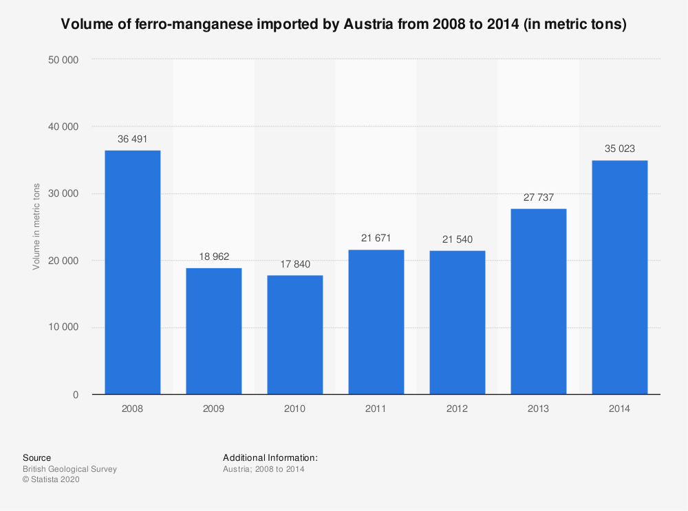 Statistic: Volume of ferro-manganese imported by Austria from 2008 to 2014 (in metric tons) | Statista