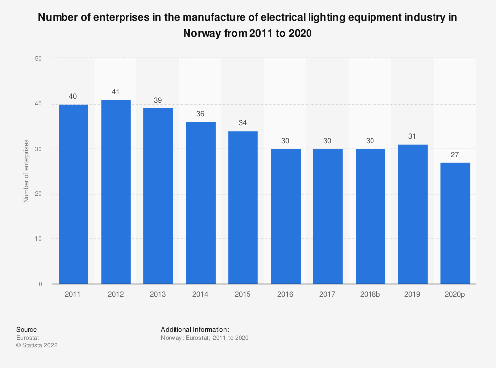 Statistic: Number of enterprises in the manufacture of electrical lighting equipment industry in Norway from 2008 to 2015 | Statista