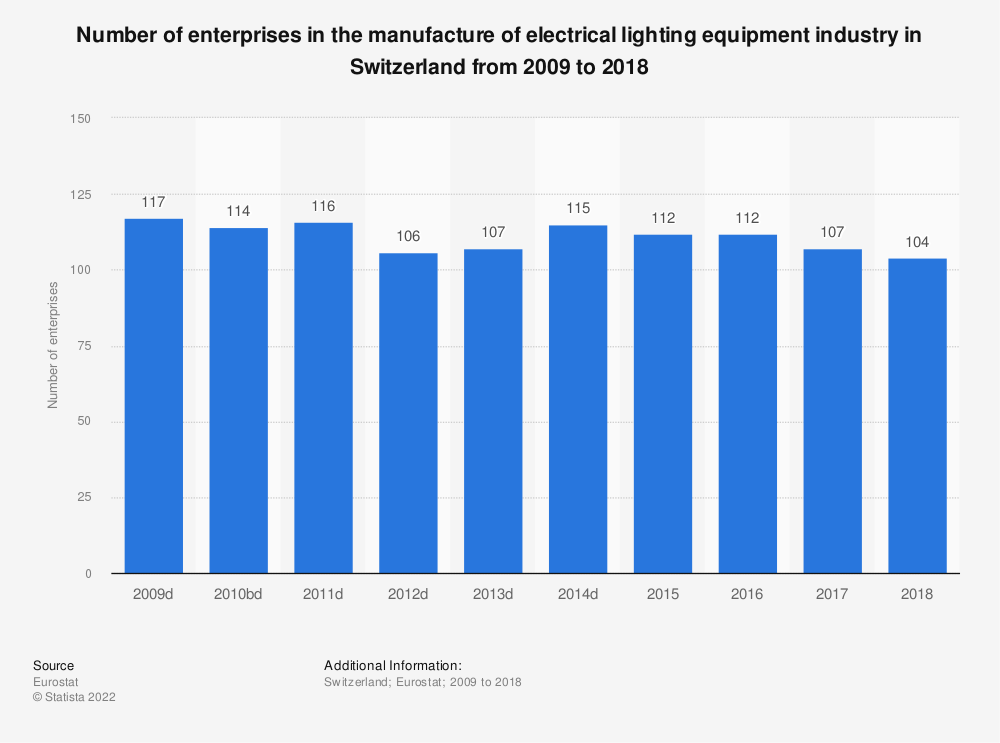 Statistic: Number of enterprises in the manufacture of electrical lighting equipment industry in Switzerland from 2009 to 2018 | Statista