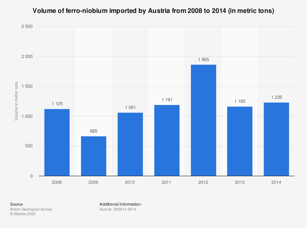 Statistic: Volume of ferro-niobium imported by Austria from 2008 to 2014 (in metric tons) | Statista