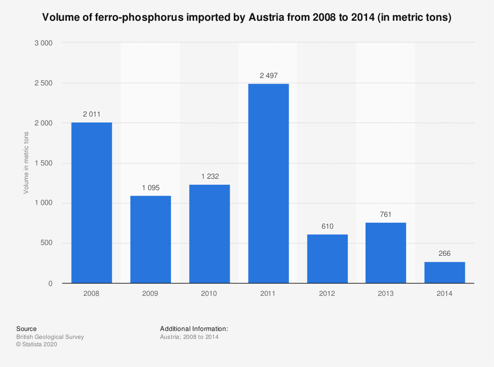 Statistic: Volume of ferro-phosphorus imported by Austria from 2008 to 2014 (in metric tons) | Statista