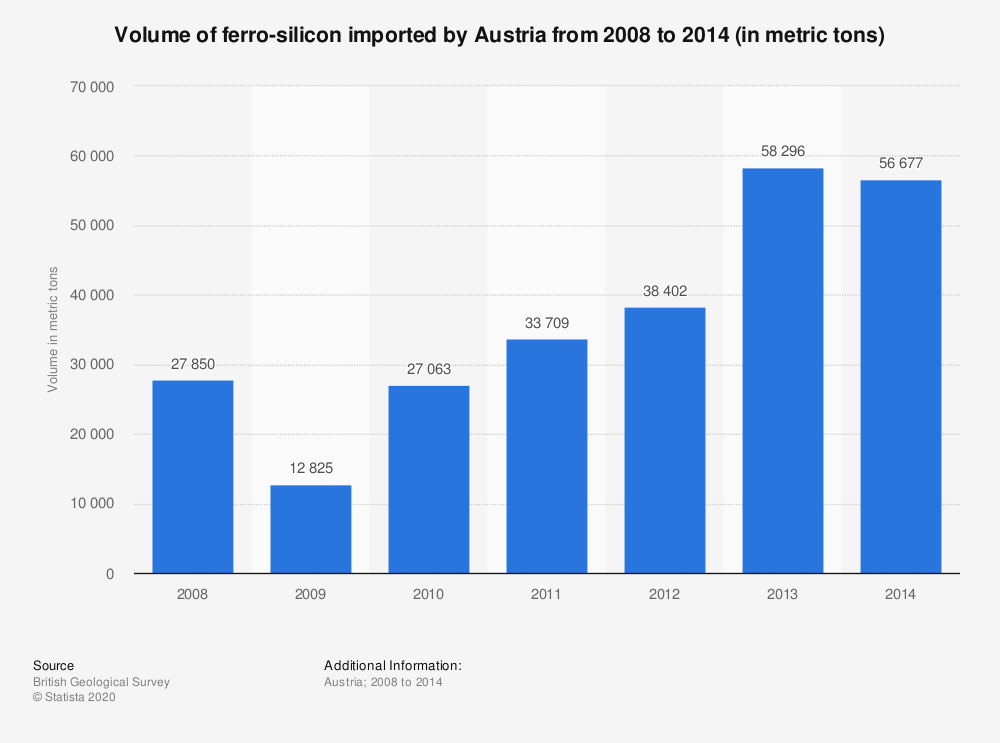 Statistic: Volume of ferro-silicon imported by Austria from 2008 to 2014 (in metric tons) | Statista
