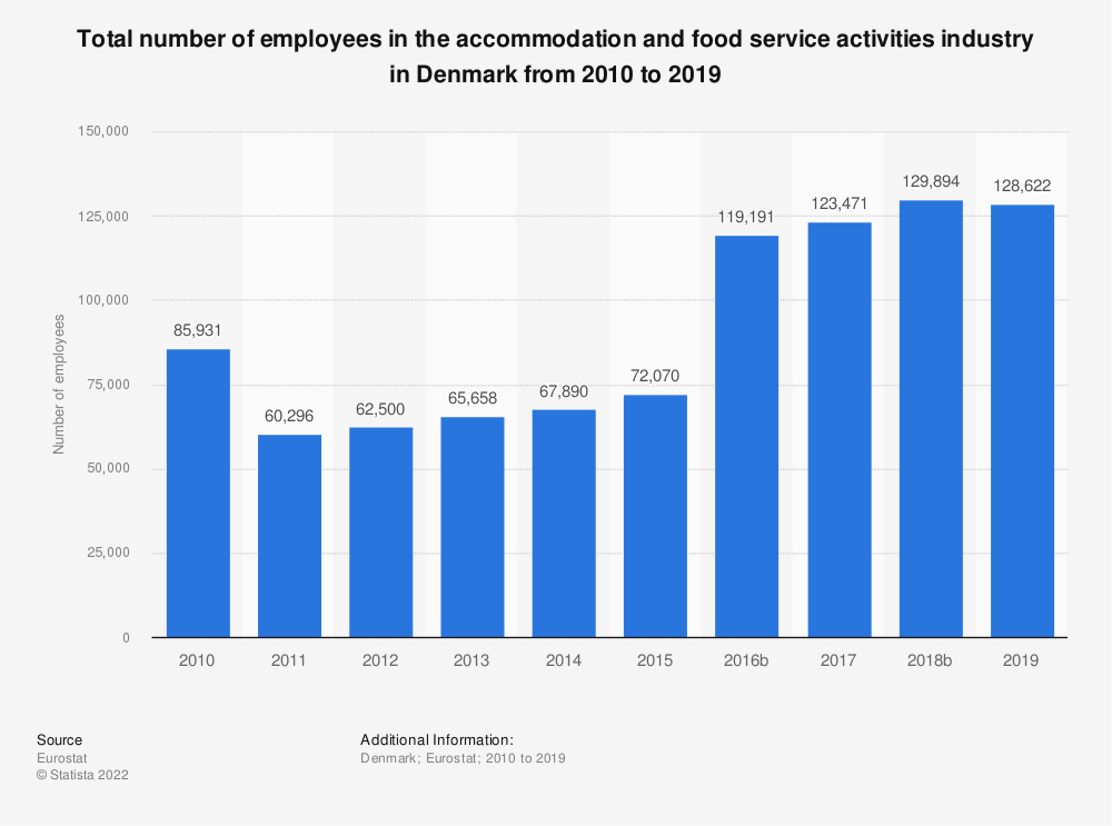 Statistic: Total number of employees in the accommodation and food service activities industry in Denmark from 2008 to 2016 | Statista