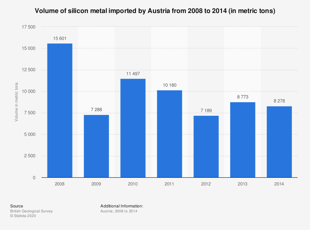 Statistic: Volume of silicon metal imported by Austria from 2008 to 2014 (in metric tons) | Statista