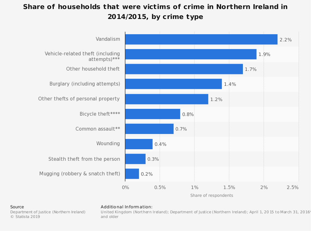Statistic: Share of households that were victims of crime in Northern Ireland in 2014/2015, by crime type | Statista