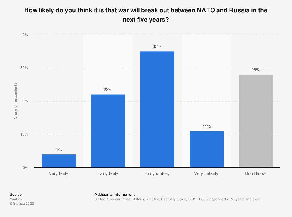 Statistic: How likely do you think it is that war will break out between NATO and Russia in the next five years? | Statista