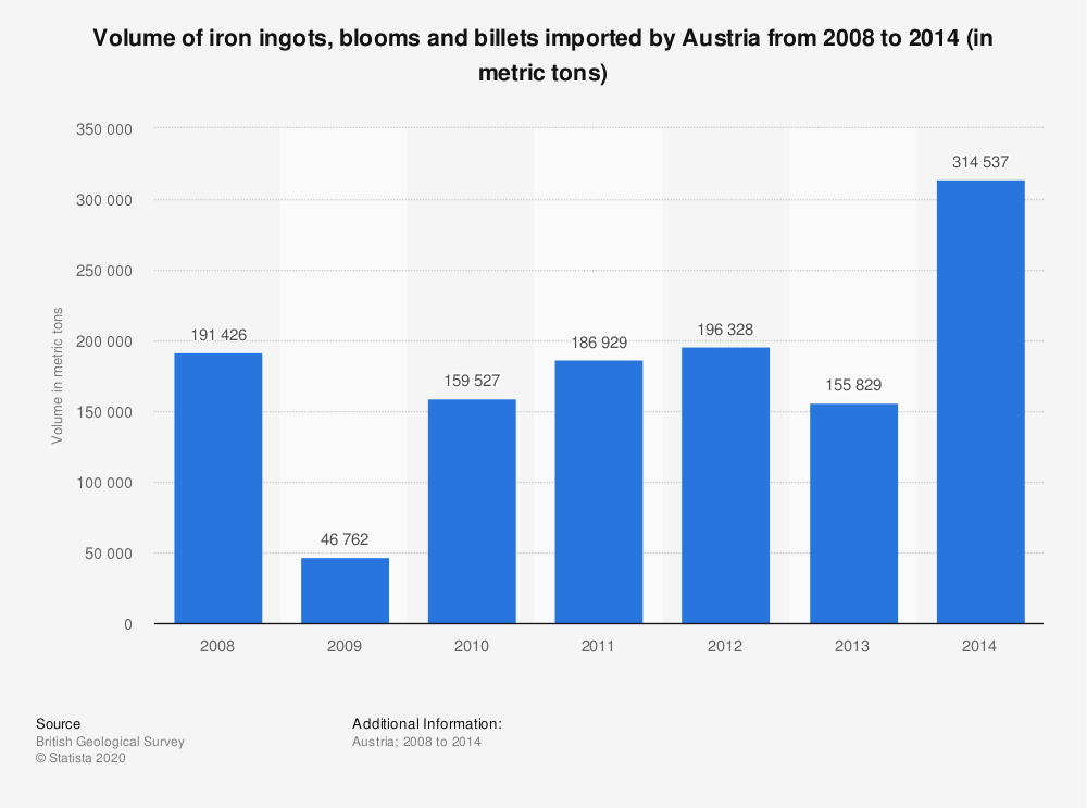 Statistic: Volume of iron ingots, blooms and billets imported by Austria from 2008 to 2014 (in metric tons) | Statista