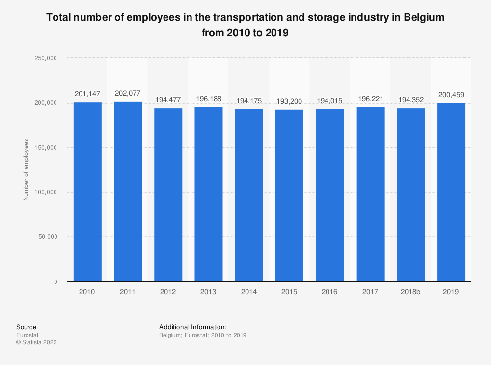 Statistic: Total number of employees in the transportation and storage industry in Belgium from 2008 to 2016 | Statista