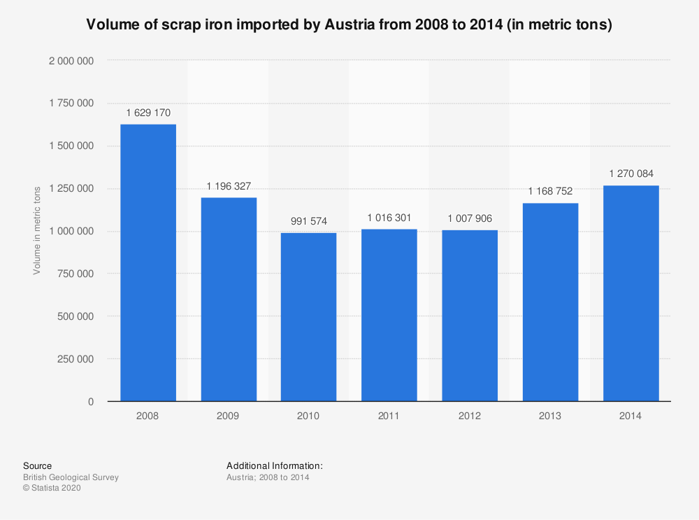 Statistic: Volume of scrap iron imported by Austria from 2008 to 2014 (in metric tons) | Statista