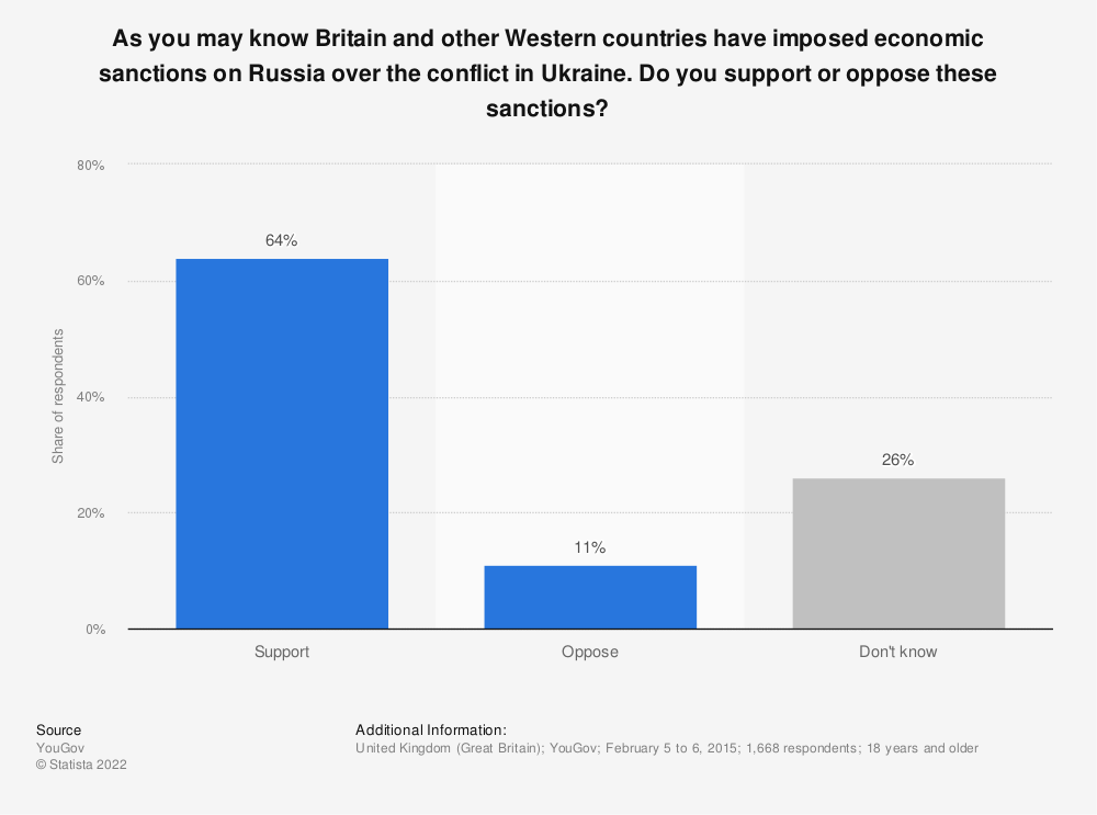 Statistic: As you may know Britain and other Western countries have imposed economic sanctions on Russia over the conflict in Ukraine. Do you support or oppose these sanctions? | Statista
