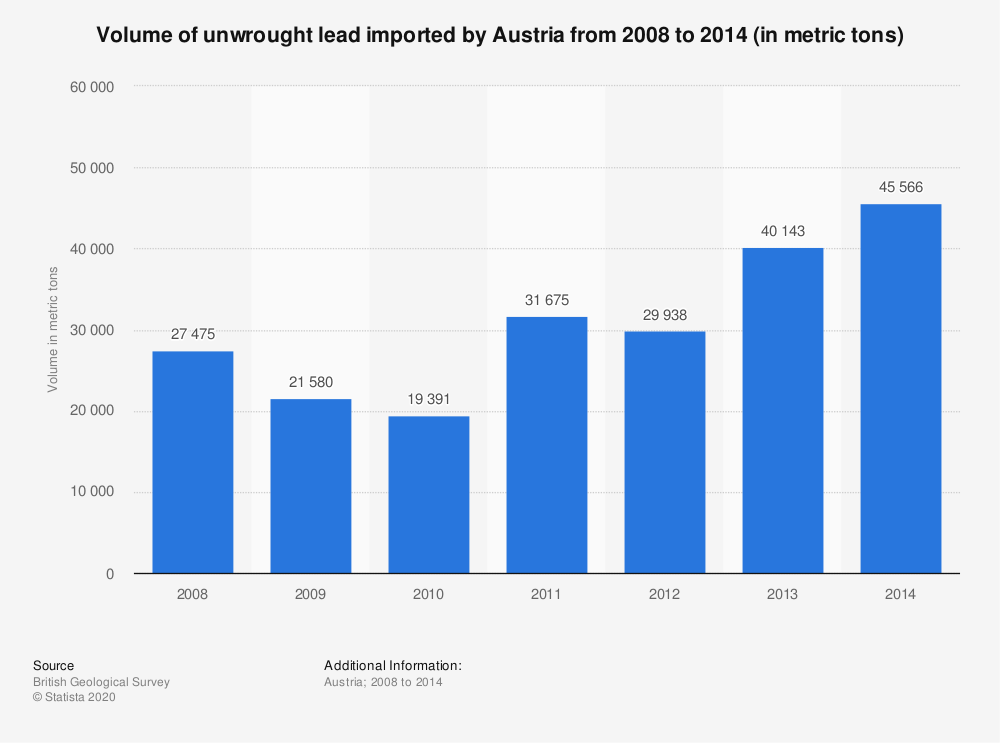 Statistic: Volume of unwrought lead imported by Austria from 2008 to 2014 (in metric tons) | Statista