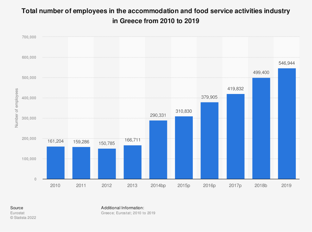 Statistic: Total number of employees in the accommodation and food service activitiesindustry in Greece from 2008 to 2016 | Statista