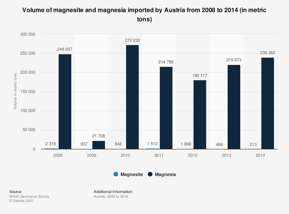 Statistic: Volume of magnesite and magnesia imported by Austria from 2008 to 2014 (in metric tons) | Statista