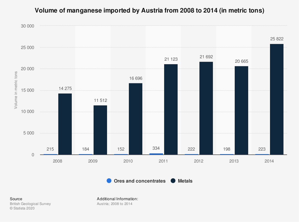 Statistic: Volume of manganese imported by Austria from 2008 to 2014 (in metric tons) | Statista