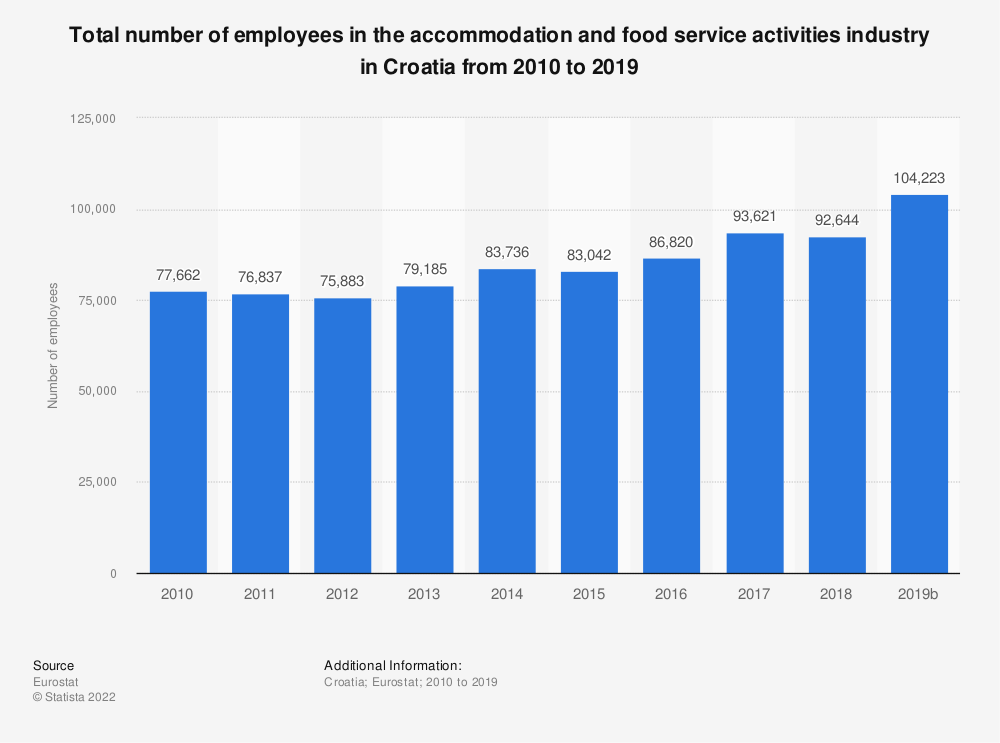 Statistic: Total number of employees in the accommodation and food service activitiesindustry in Croatia from 2008 to 2016 | Statista