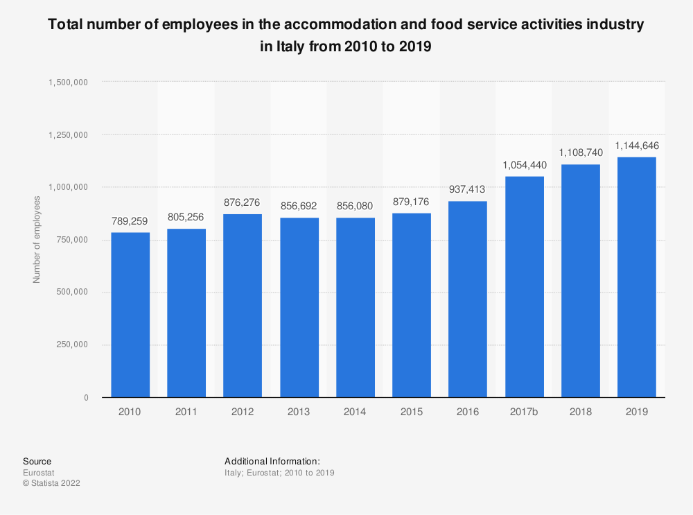 Statistic: Total number of employees in the accommodation and food service activitiesindustry in Italy from 2008 to 2016 | Statista