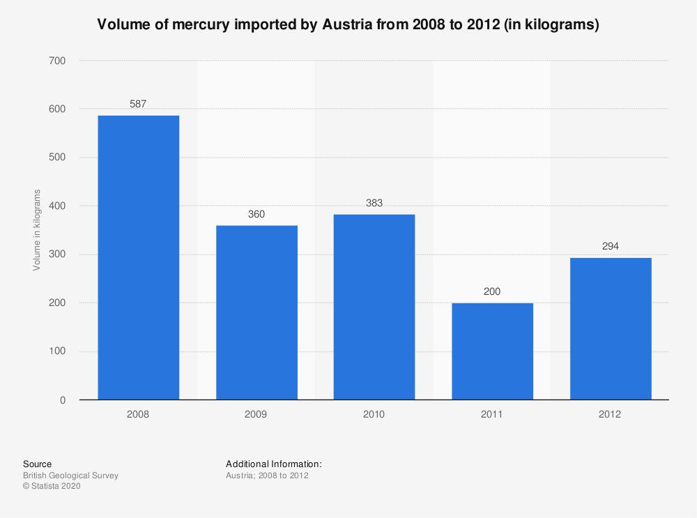 Statistic: Volume of mercury imported by Austria from 2008 to 2012 (in kilograms) | Statista