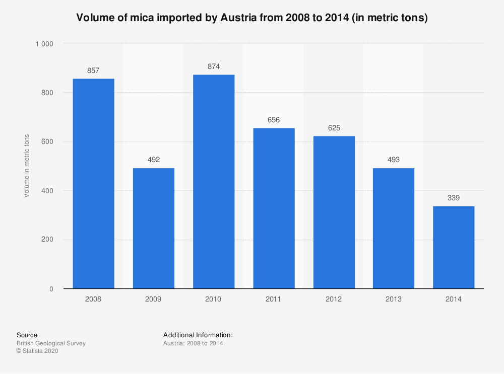 Statistic: Volume of mica imported by Austria from 2008 to 2014 (in metric tons) | Statista