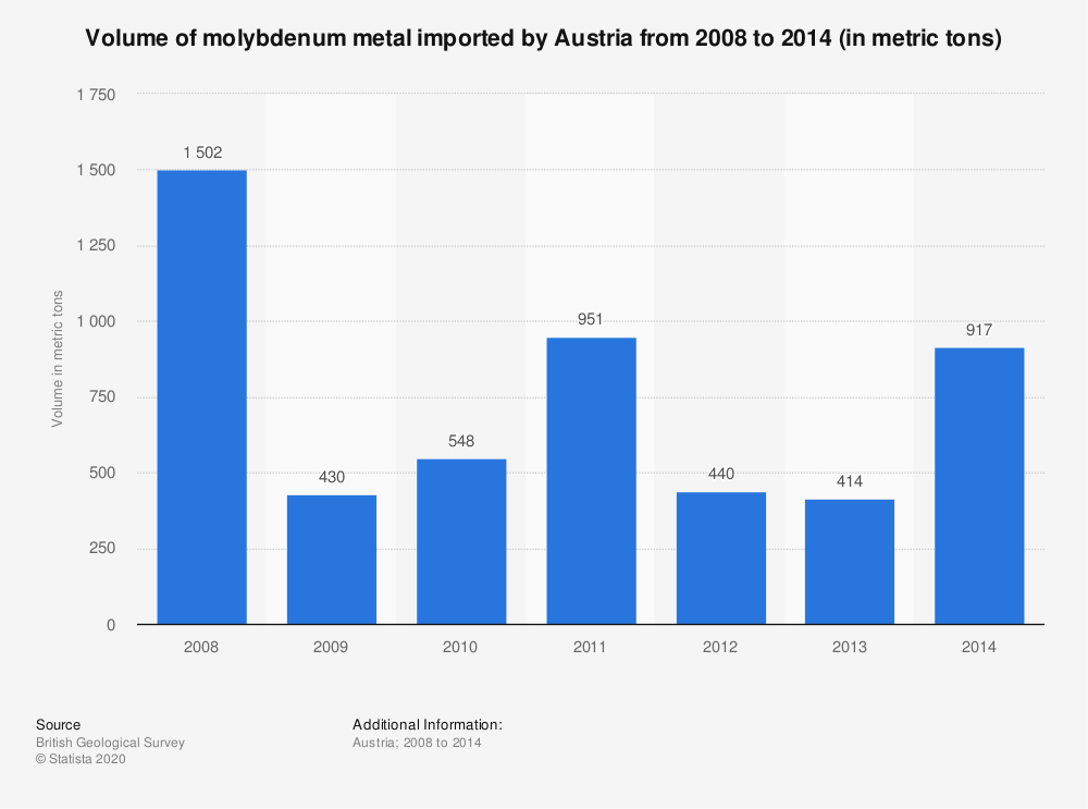 Statistic: Volume of molybdenum metal imported by Austria from 2008 to 2014 (in metric tons) | Statista