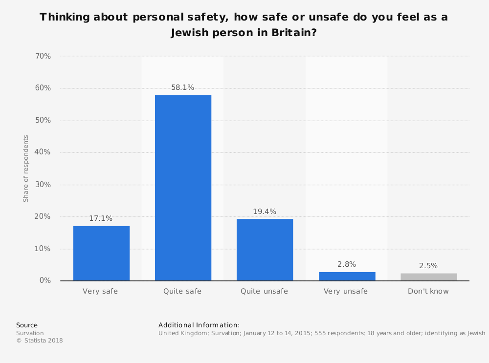 Statistic: Thinking about personal safety, how safe or unsafe do you feel as a Jewish person in Britain? | Statista