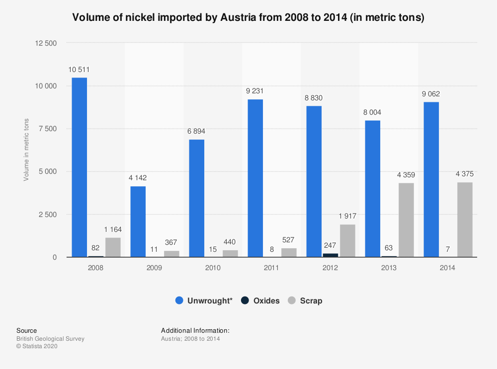 Statistic: Volume of nickel imported by Austria from 2008 to 2014 (in metric tons)   Statista