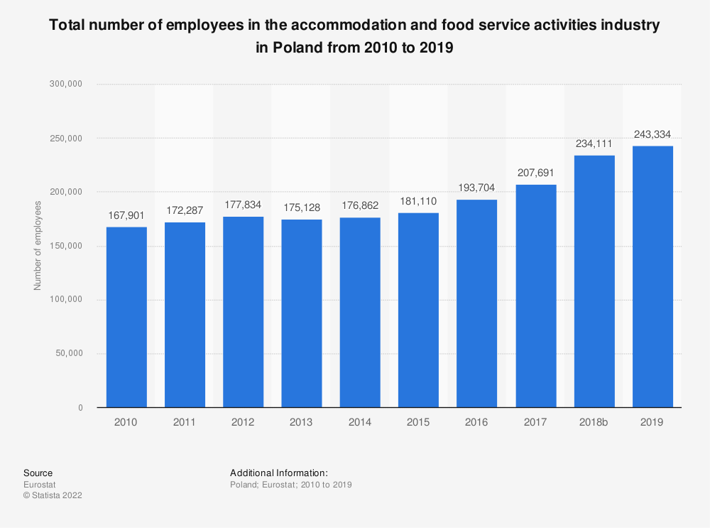 Statistic: Total number of employees in the accommodation and food service activities industry in Poland from 2008 to 2016 | Statista
