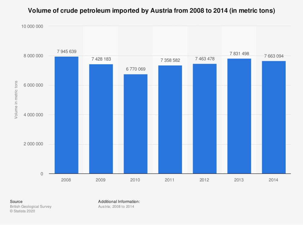 Statistic: Volume of crude petroleum imported by Austria from 2008 to 2014 (in metric tons) | Statista
