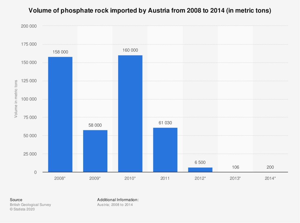 Statistic: Volume of phosphate rock imported by Austria from 2008 to 2014 (in metric tons) | Statista
